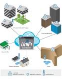 UBIQUITI UAP-Pro-3UniFi AP Pro GigE 802.3af Dual